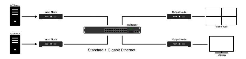 Procesor ściany wideo NP Pro oparty na protokole IP, kontroler ściany wideo HDMI