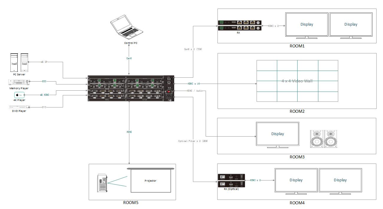 Schemat przełączników macierzy wideo