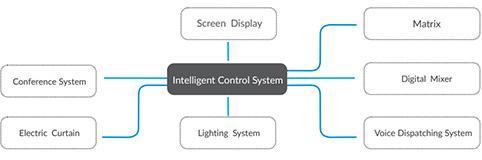Control centralizado de varios sistemas