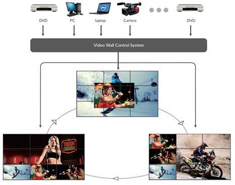 Beberapa sumber input video dan tampilan diversifikasi
